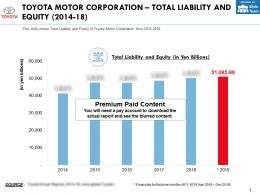Toyota Motor Corporation Total Liability And Equity 2014-18