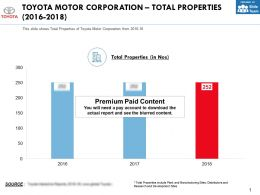 Toyota Motor Corporation Total Properties 2016-2018