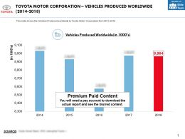 Toyota Motor Corporation Vehicles Produced Worldwide 2014-2018
