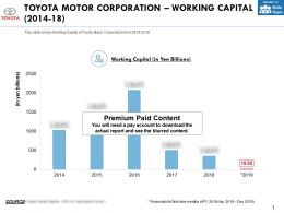 Toyota Motor Corporation Working Capital 2014-18