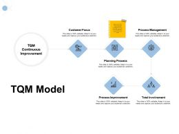 Tqm Model Customer Focus Planning Process Ppt Powerpoint Presentation Slides Designs Download