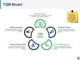 Tqm Model Ppt Background Template