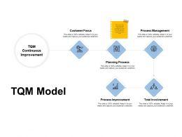 TQM Model Process Improvement Total Involvement Ppt Powerpoint Presentation Slides Background Images