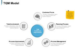 Tqm Model Process Management Ppt Powerpoint Presentation Slides Sample