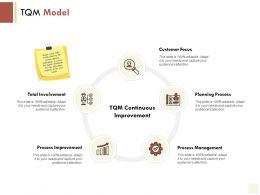 TQM Model Total Involvement Customer Focus Ppt Powerpoint Presentation Icon Information