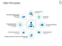 Tqm Principles Customer Focus Ppt Powerpoint Presentation Professional Pictures
