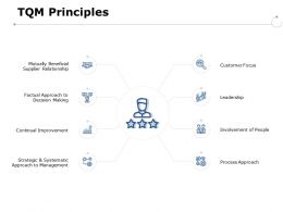 Tqm Principles Leadership Ppt Powerpoint Presentation Portfolio Backgrounds
