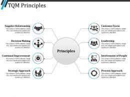 Tqm Principles Ppt Inspiration
