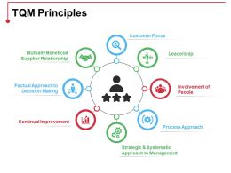 Tqm Principles Ppt Model Grid