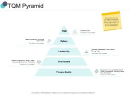 TQM Pyramid Involvement Ppt Powerpoint Presentation Inspiration Mockup