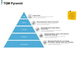 Tqm Pyramid Involvement Process Quality Ppt Powerpoint Presentation Slides Show