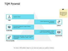 TQM Pyramid Leadership Involvement Ppt Powerpoint Presentation Show Infographic Template