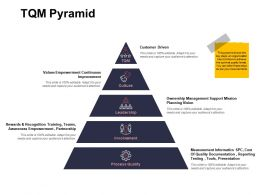 TQM Pyramid Leadership Management Ppt Powerpoint Presentation Ideas Visuals