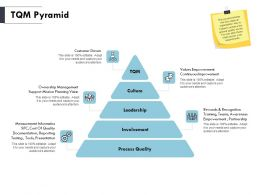 TQM Pyramid Leadership Ppt Powerpoint Presentation Pictures Designs