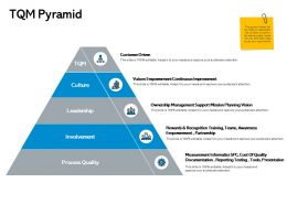 Tqm Pyramid Ownership Management Ppt Powerpoint Presentation Show Slides