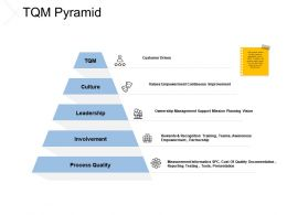 TQM Pyramid Process Quality Leadership Ppt Powerpoint Presentation Slides Designs
