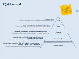 TQM Pyramid Process Quality Ppt Powerpoint Presentation Model Designs