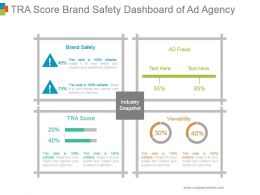 Tra Score Brand Safety Dashboard Of Ad Agency Ppt Model