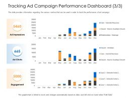 Tracking Ad Campaign Performance Dashboard Ad Clicks Ppt Slides