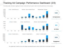 Tracking Ad Campaign Performance Dashboard Excel Ppt Icons