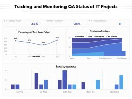 Tracking And Monitoring QA Status Of It Projects