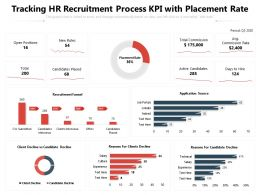 Tracking HR Recruitment Process KPI With Placement Rate