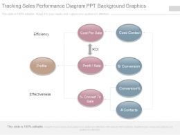 Tracking Sales Performance Diagram Ppt Background Graphics