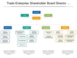 Trade Enterprise Shareholder Board Director Org Chart