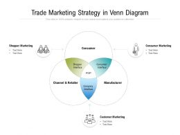 Trade Marketing Strategy In Venn Diagram