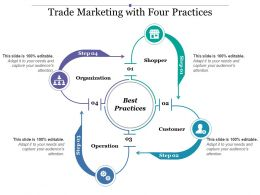 Trade Marketing With Four Practices