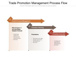 Trade Promotion Management Process Flow