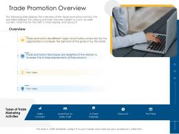 Trade Promotion Overview Offline And Online Trade Advertisement Strategies Ppt File Portrait