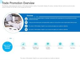 Trade Promotional Tools Trade Promotion Overview Ppt Powerpoint Presentation Clipart