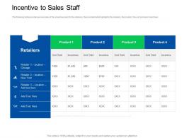 Trade Sales Promotion Incentive To Sales Staff Ppt Powerpoint Presentation Outline