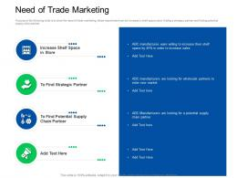 Trade Sales Promotion Need Of Trade Marketing Ppt Powerpoint Presentation Outline