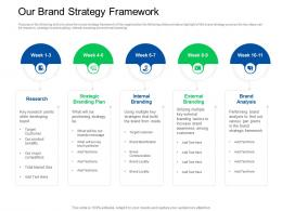 Trade Sales Promotion Our Brand Strategy Framework Ppt Powerpoint Outline Icon