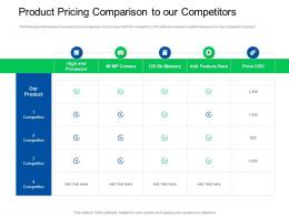 Trade Sales Promotion Product Pricing Comparison To Our Competitors Ppt Vector