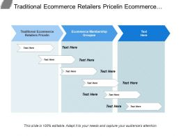 Traditional Ecommerce Retailers Priceline Ecommerce Membership Groups