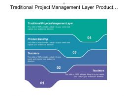 Traditional Project Management Layer Product Backlog Sprint Backlog
