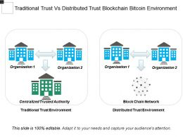 Traditional Trust Vs Distributed Trust Blockchain Bitcoin Environment