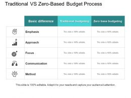 Traditional Vs Zero Based Budget Process Ppt Example 2018