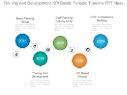 Training And Development Kpi Based Periodic Timeline Ppt Ideas