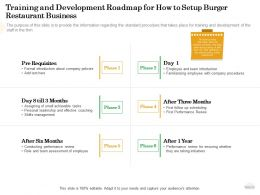 Training And Development Roadmap For How To Setup Burger Restaurant Business Are Ppt Powerpoint Grid