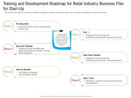 Training And Development Roadmap For Retail Industry Business Plan For Start Up Ppt Mockup
