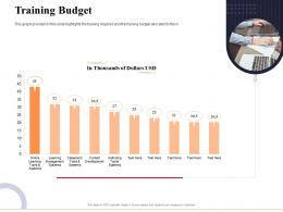 Training Budget Marketing And Business Development Action Plan Ppt Guidelines