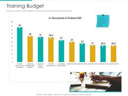 Training Budget Strategic Plan Marketing Business Development Ppt Gallery Outfit