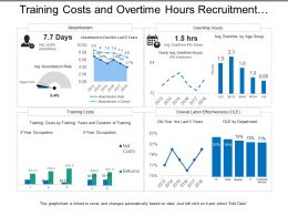 Training Costs And Overtime Hours Recruitment Dashboard