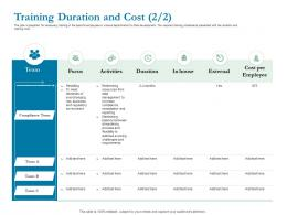 Training Duration And Cost Management Ppt Powerpoint Presentation Samples
