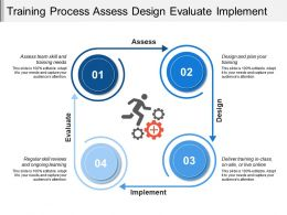 Training Process Assess Design Evaluate Implement