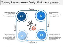 training_process_assess_design_evaluate_implement_Slide01